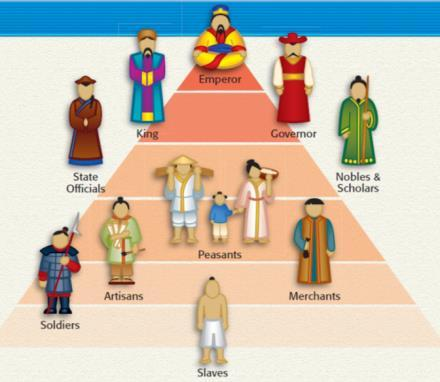 - EQ: What were the important characteristics of the 11 civilization of China?