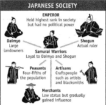 The Shogun stood at the top of Japan s feudal system.