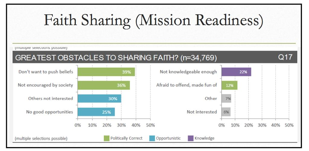 When nearly 40% of survey respondents are not comfortable sharing faith matters with others for fear of offending them, we are at risk of not connecting with those most in need of this message.