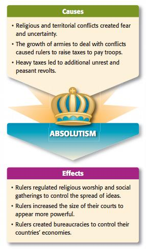 Absolutism Divine right o Despots Constitutional monarchy