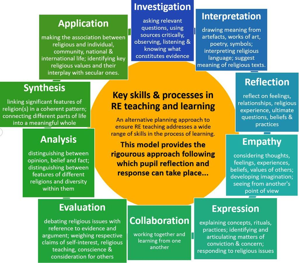 Using a skills and process approach in RE Due to the potential of RE in enabling pupils to embed learning skills, some teachers may prefer to use the illustrated skills and process approach as a
