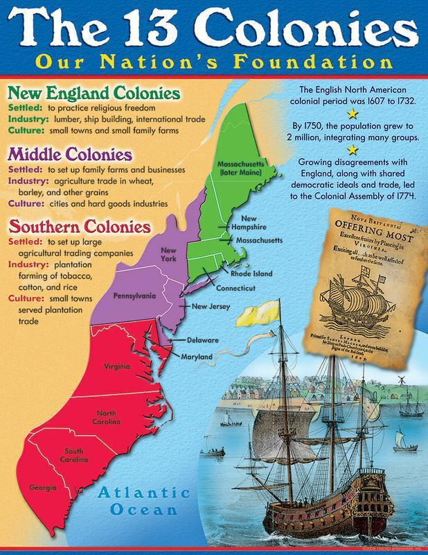 Three Regions Three Different Economic Regions New England: subsistence farming, small business like sewing, milling grain, furnituremaking, blacksmithing, shipbuilding, whaling, fishing, lumber MA,