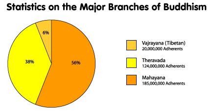 main branches: Mahayana: 56% (East Asia)
