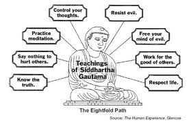 Buddism The Eight-Fold Path Right View Right Intention Right Speech Right Action Right Livelihood Right Effort Right Mindfulness Right