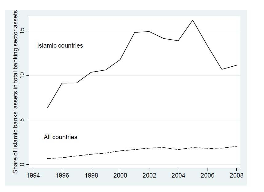 Expansion of Islamic Banking 1995-2008 Source:
