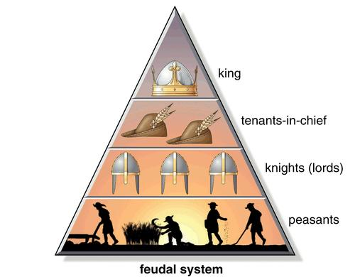 High Middle Ages Society becomes hierarchal, with the implementation of Feudalism.
