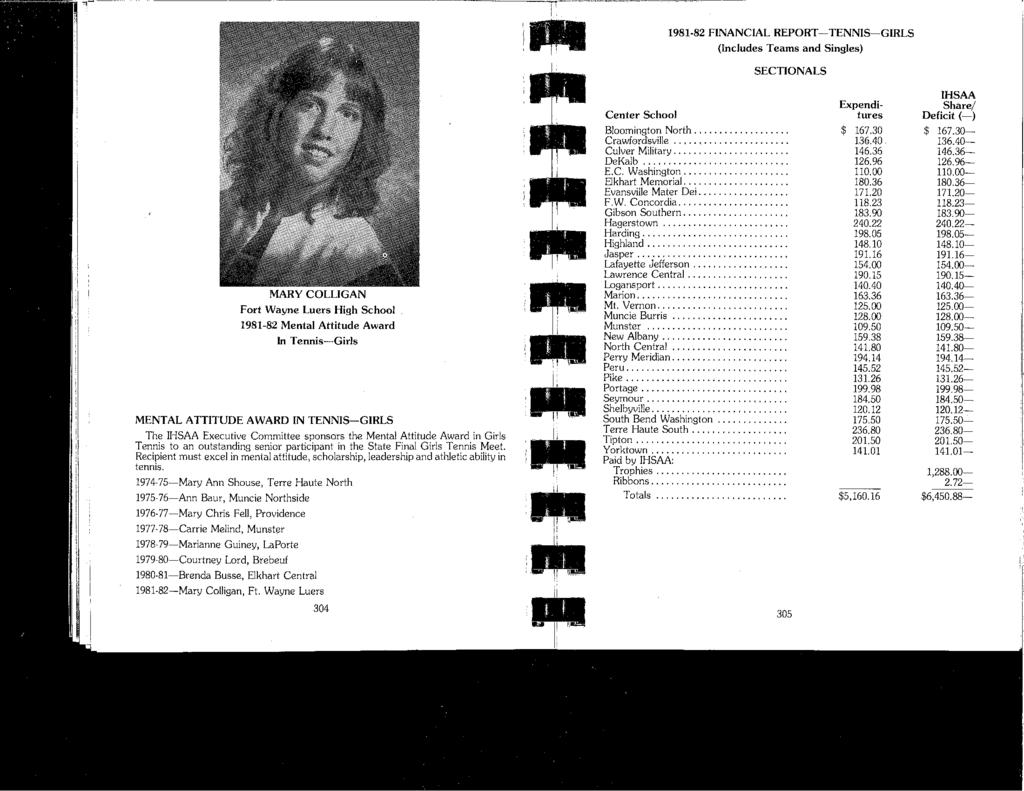 1981-82 FINANCIAL REPORT-TENNIS-GIRLS (Includes Teams and Singles) SECTIONALS MARY COLLIGAN Fort Wayne Luers High School 1981-82 Mental Attitude Award In Tennis-Girls MENTAL ATTITUDE AWARD IN