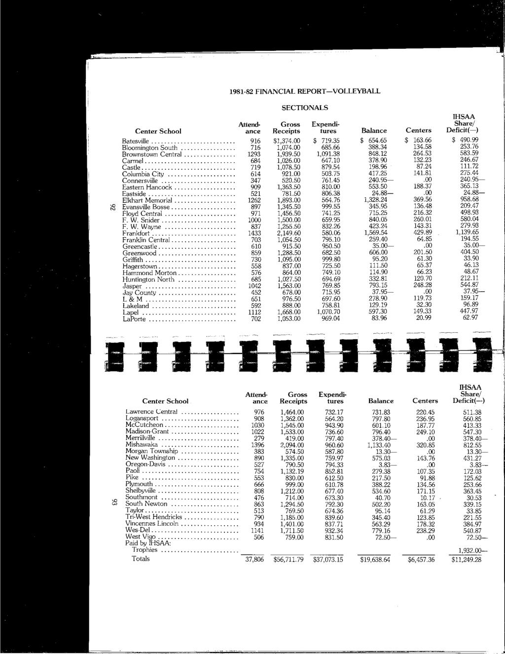 1981-82 FINANCIAL REPORT-VOLLEYBALL SECTIONALS IHSAA Attend- Gross Expendi- Share/ Center School ance Receipts tures Balance Centers Deficit(-) Batesville 916 $1,374.00 $ 719.35 $ 654.65 $ 163.