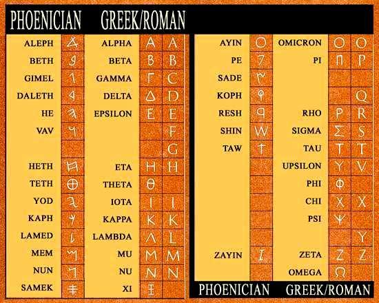2. Phoenicians developed an alphabet that is the basis of