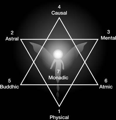 In a human being the trinities are described as sheaths or bodies of different frequencies of consciousness.