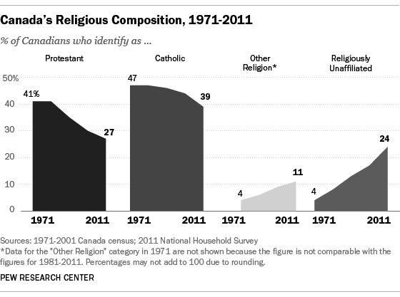 Religious trends in Canada: Mainstream Christian churches losing participants http://www.pewforum.