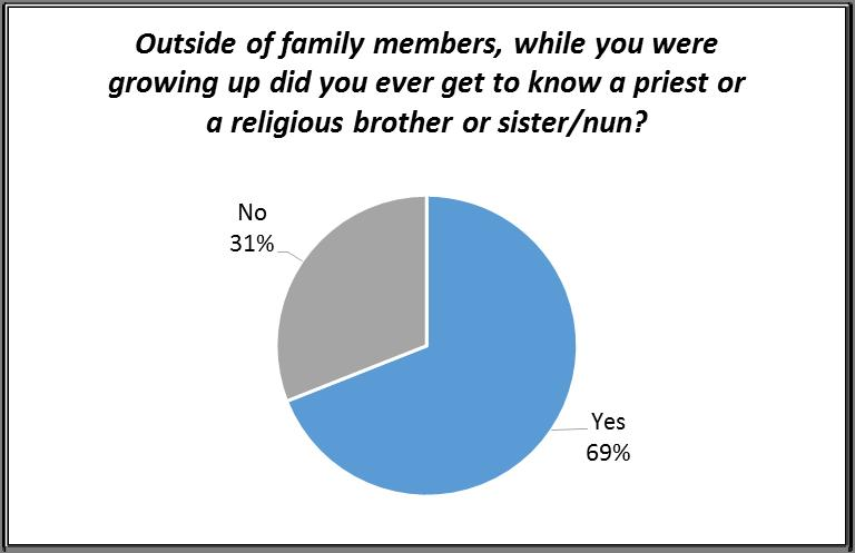 A third of responding religious have a relative who is a priest or a religious brother or sister/nun.