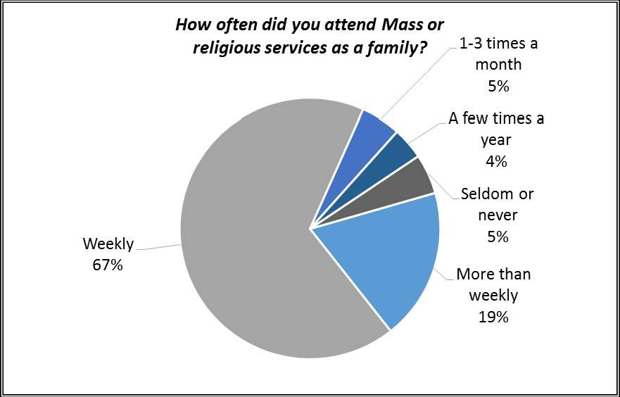 Responding priests and seminarians report that while growing up they attended Mass or other religious services as a family on a regular basis.