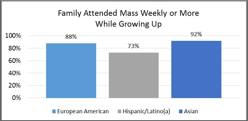 Hispanic/Latino(a) respondents are less likely than European American or Asian respondents to report higher levels of Mass attendance as a family: