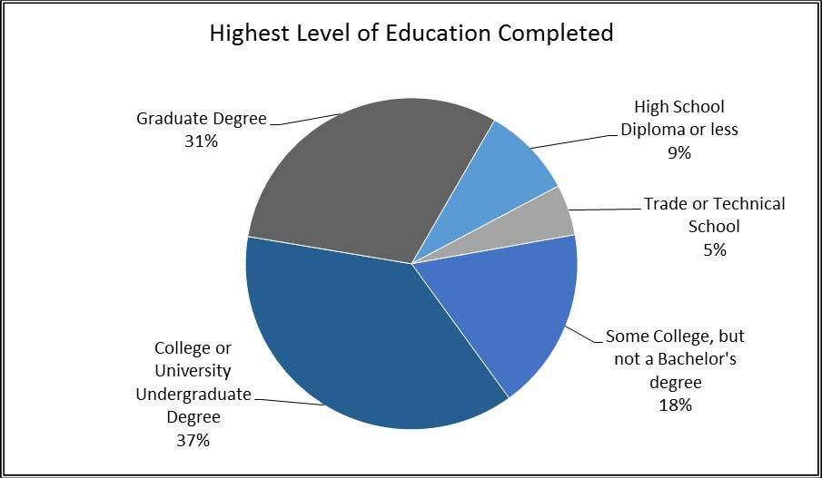 Education Responding family members are highly educated. Some 87 percent have at least some college education. Among those who finished college, close to half completed a graduate degree.