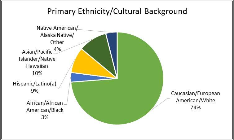 Primary Ethnicity/Cultural Background Three in four responding men and women religious identify their primary ethnicity or cultural background as Caucasian/European American/white.