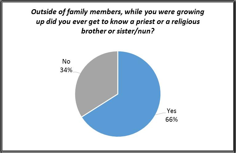 is a priest or a religious. By ethnicity, a higher proportion of Asian religious have a relative who is a priest or a religious.