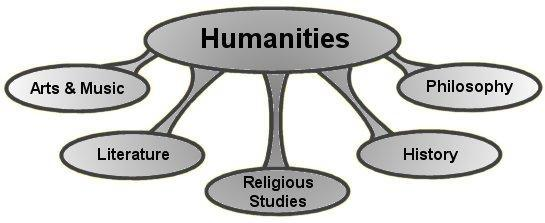 Humanism An intellectual movement that focused on human potential and achievements.