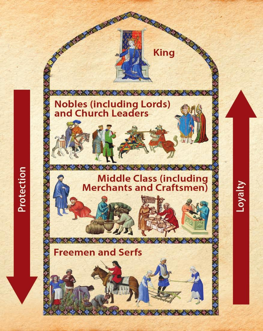 Although this diagram does not include every aspect of medieval feudal society, it does show