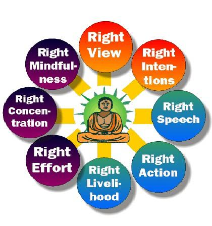 The Eightfold Path Right Views, Right Resolve, Right Speech, Right Conduct,