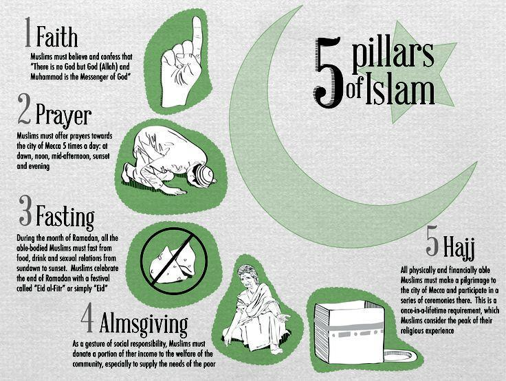 5 Pillars of Faith Creed There is no God but Allah Prayer 5 times a