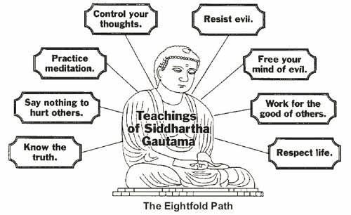 Buddhism The 8 Fold Path The Middle Way 1. Right View 2. Right Intention Wisdom 3. Right Speech 4.