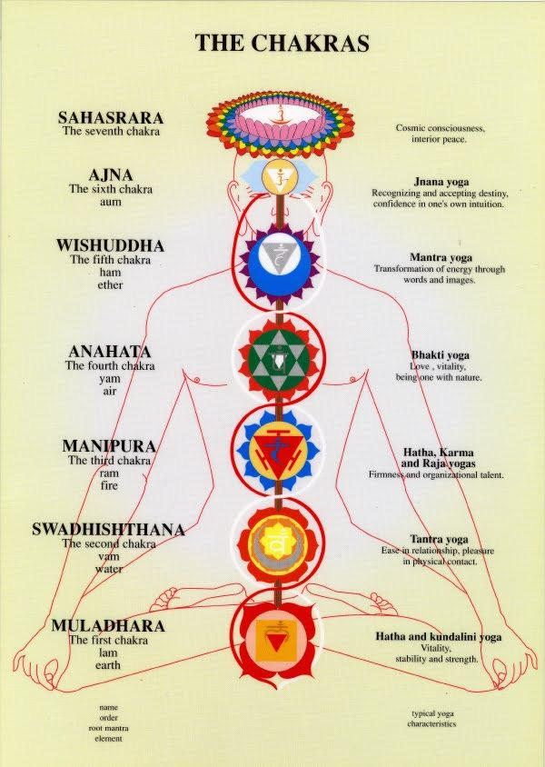 And one of those is what is called Kundalini Yoga.