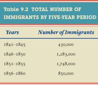 The Growth of Immigration