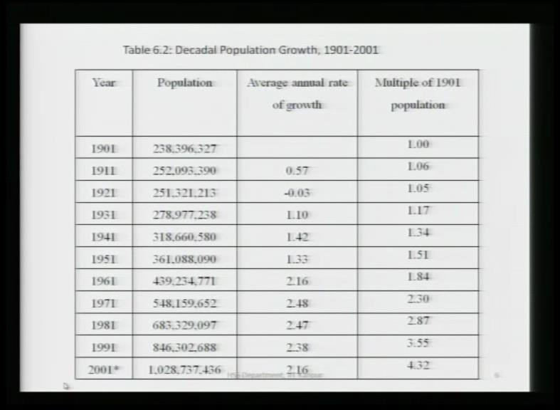 (Refer Slide Time: 24:44) Population data that came from decadal censuses is more reliable of course. Though, it has to be adjusted for boundary changes, etcetera.