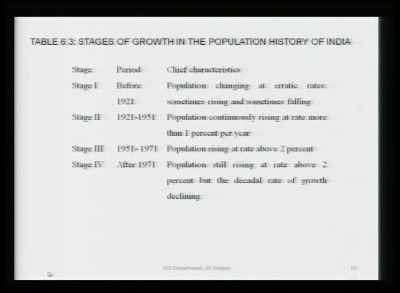 (Refer Slide Time: 31:00) That is a good news that growth rate starts falling, so these are the stages in which you can divide India s population history.