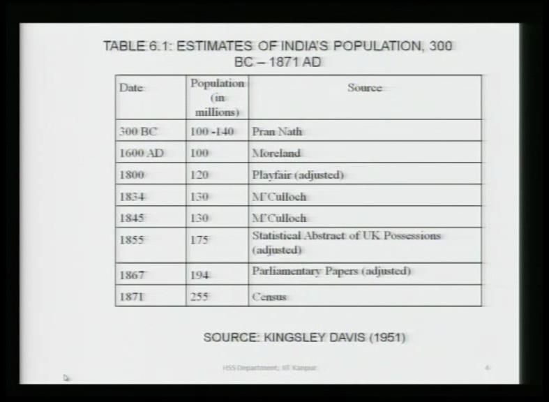 The first population census was conducted in 1872 and that too was not synchronous. It was not a very reliable census. It was not conducted on one date in all parts of the country.