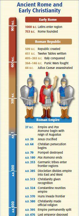 Conclusions Rome expanded from a city, to a republic, to an empire The era of the Roman Republic introduced