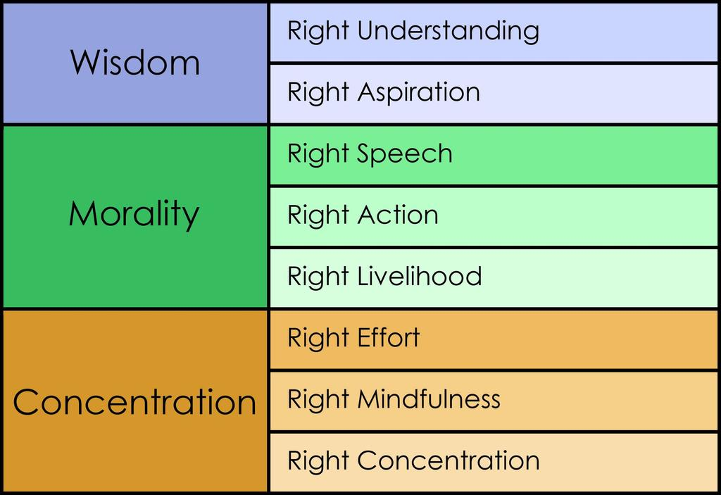 The Eightfold Path Consists Of.