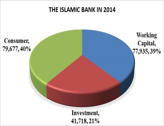 This is caused not only as the Islamic banks ability in collecting deposit fund is left behind the conventional
