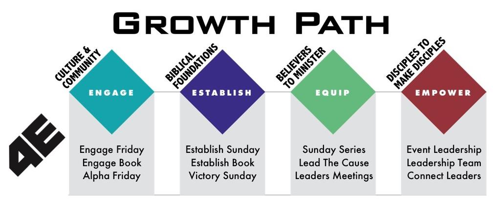 LEADER A youth ministry should use the same disciplemaking process used by the wider church. In Every Nation churches it is the 4Es process: Engage, Establish, Equip and Empower.