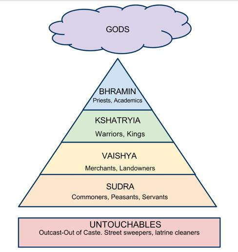 Caste System A caste is something you re born into and cannot change.