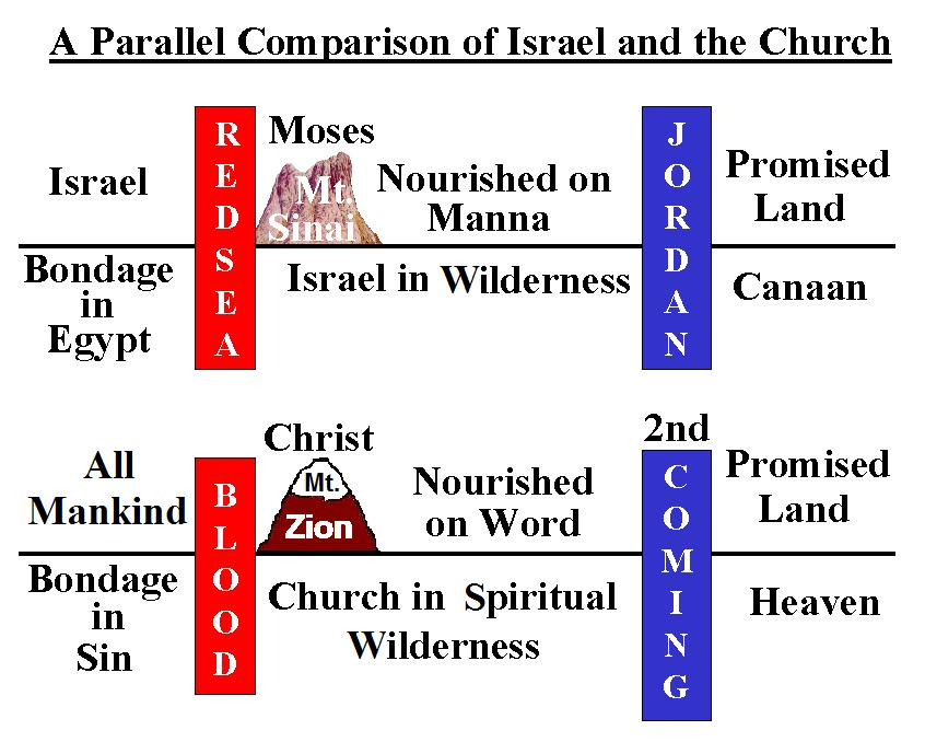 CHAPTER 14 PHYSICAL/SPIRITUAL PARALLELS Once again the great parallel between physical Israel and the church can be used in this chapter to determine the meaning of the symbols.