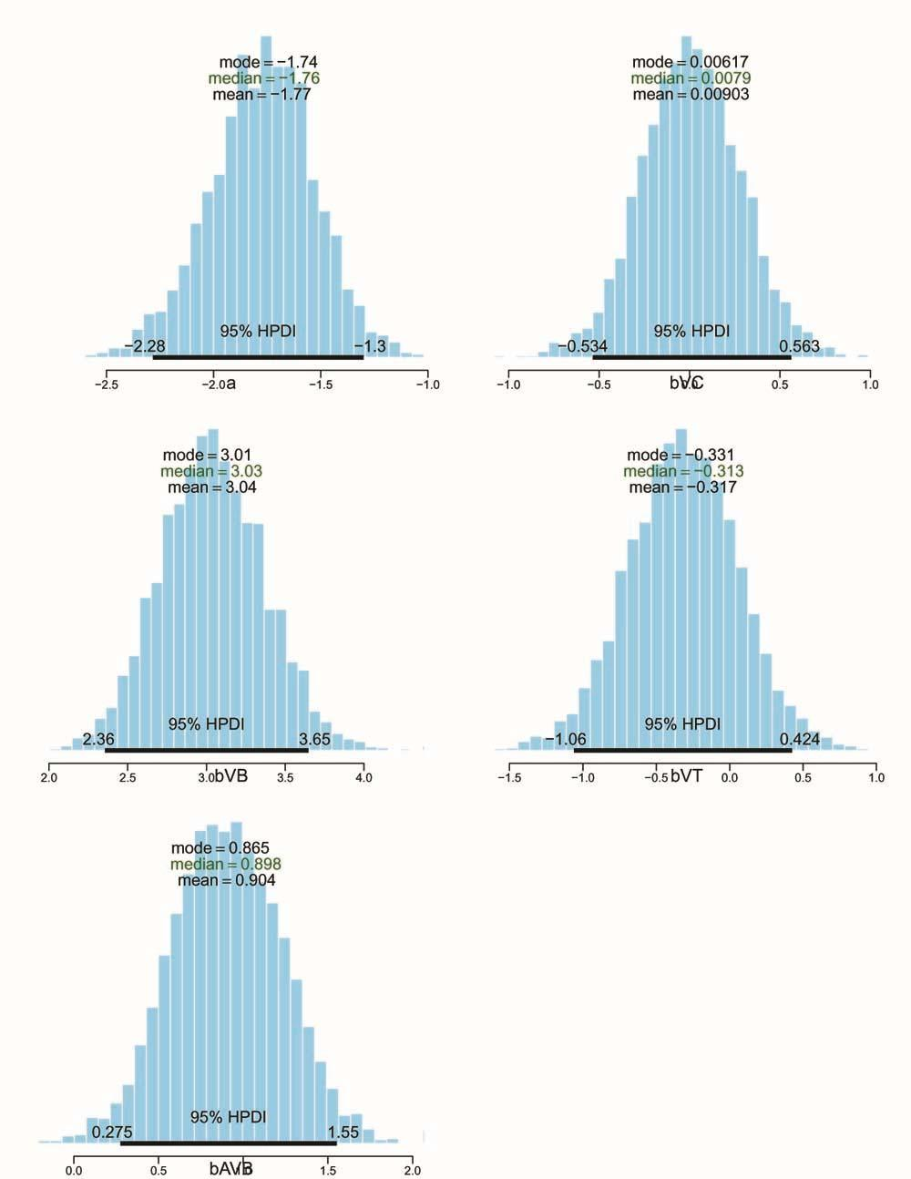 Figure 4: Posterior distributions of all coefficients from the model (mb3), the model of simple additivity for