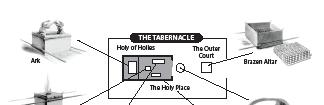 TABERNACLE PRAYER The Tabernacle was the dwelling place of God where He met His people. As they entered the Tabernacle, they passed through seven stations as a protocol to God s presence.