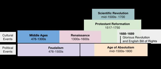 Review Think-Pair-Share Topic Middle Ages Feudalism Renaissance Protestant Reformation Age of Absolutism Scientific Revolution 1.