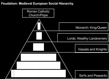 The Catholic Church became the unifying force and the feudal system ( feudalism ) brought order to each kingdom in Europe.