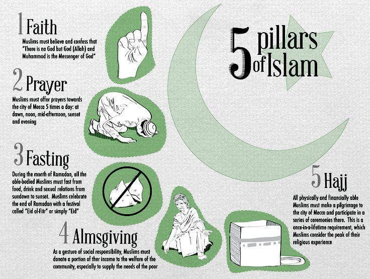 Islam in Practice All muslims needed to follow the 5 pillars Concept of Jihad, or inner struggle to strive in the way of Allah to improve both oneself and society.
