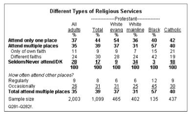 Denominations no longer track the theological disagreements or differences in national origin that were originally responsible for the multiplication of religious institutions in the US.