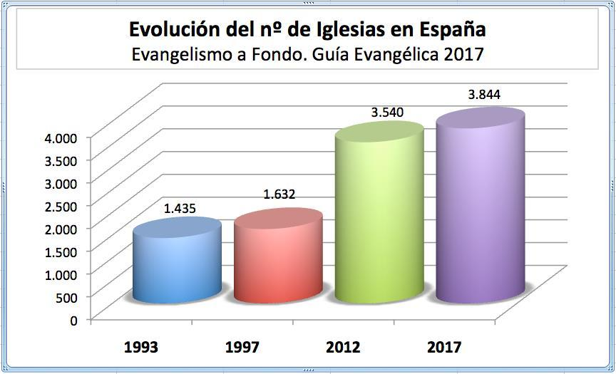 7.- Statistics, National, Regional and Provincial. The present study is focused exclusively on the field of the Evangelical Christian Churches that exist in Spain.