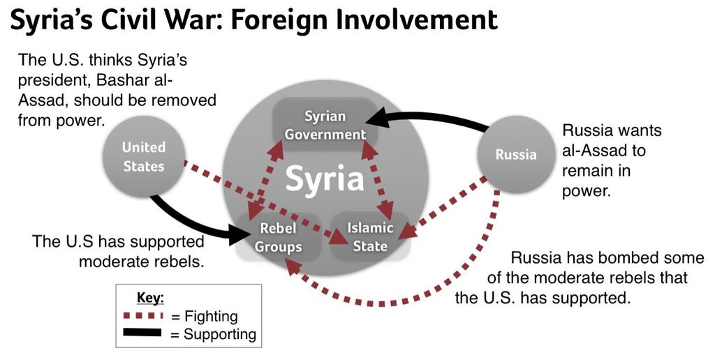 "Russia has also gotten directly involved. In September 2015, it started bombing what it referred to as ""terrorist groups"" in Syria."