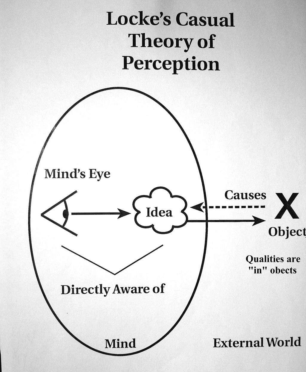 Locke s Causal Theory of Perception: We directly perceive only ideas that exist in our