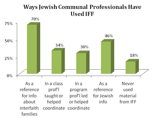 Seventy percent of professionals use InterfaithFamily.