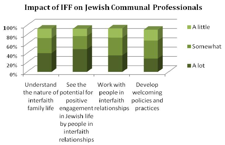 Jewish communal professionals who use the site refer the interfaith couples and families they work with to InterfaithFamily.