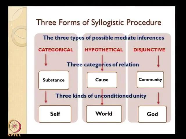 The three forms of syllogistic procedure, the three types of possible mediate inferences which the mind makes which should reason employees in understanding the world or in it is exercises and this