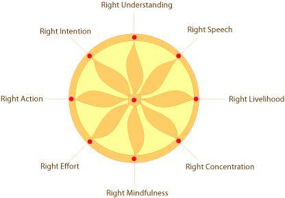 Eightfold Path 2500 250 BC Right
